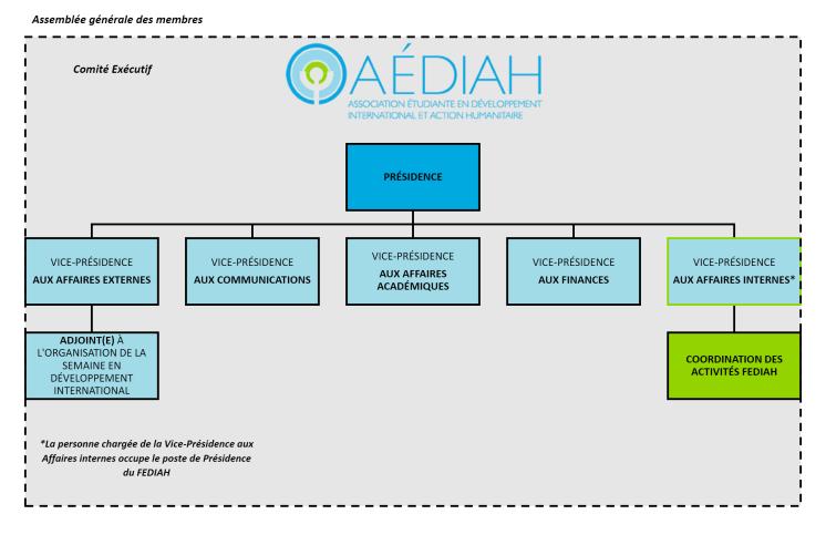 Organigramme AÉDIAH