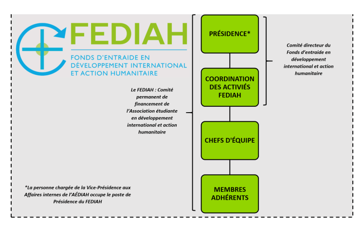 Organigramme FEDIAH